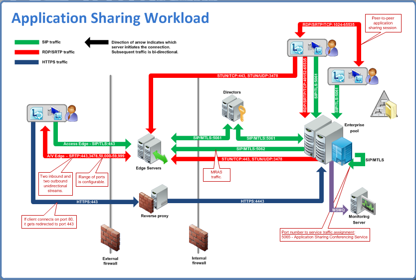 lync traffic flow diagrams / lync workloads and ports