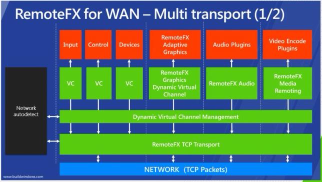 Remote Desktop Services in Windows 8 - Concurrency