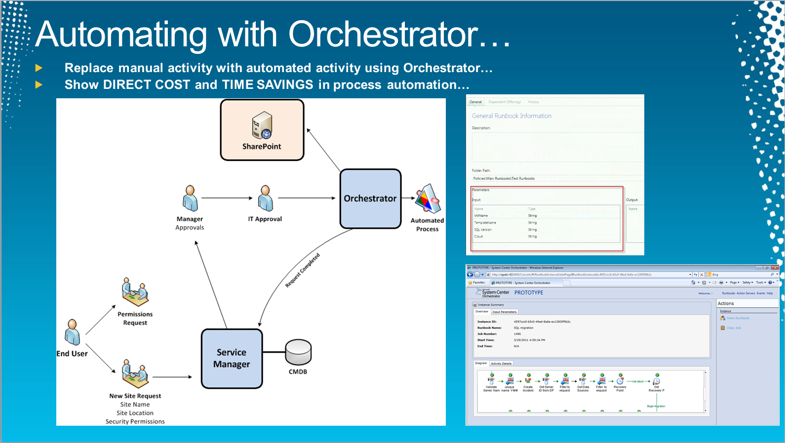 System Center Orchestrator Roi And Business Value