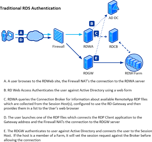 Two Factor Authentication for Remote Desktop Services - Concurrency