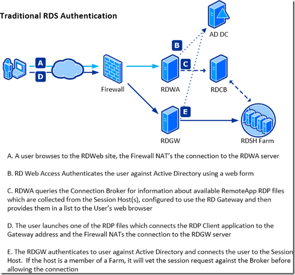 Two Factor Authentication For Remote Desktop Services