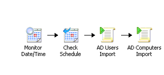 AD Connector Import Image