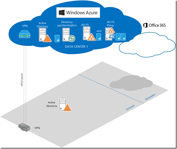 Azure and ADFS