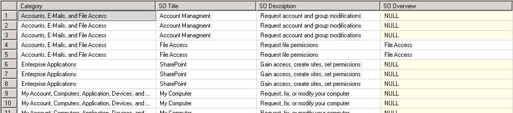 SCSM Request Offering Query Results 1 Image
