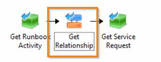 14-Get Relationship