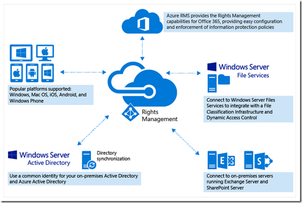 2015-03-05 20_48_48-What is Azure Rights Management_
