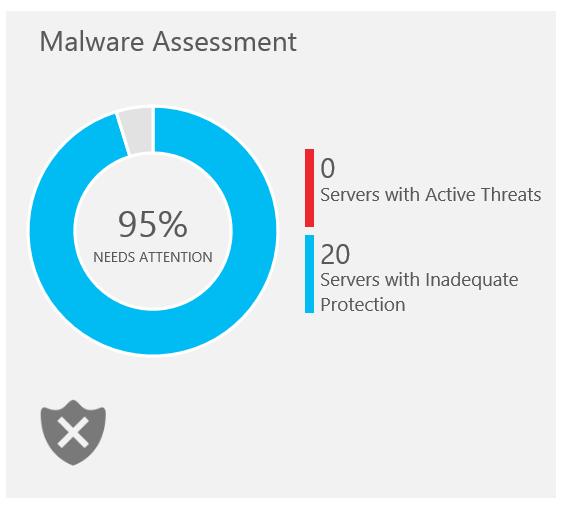 4. Malware