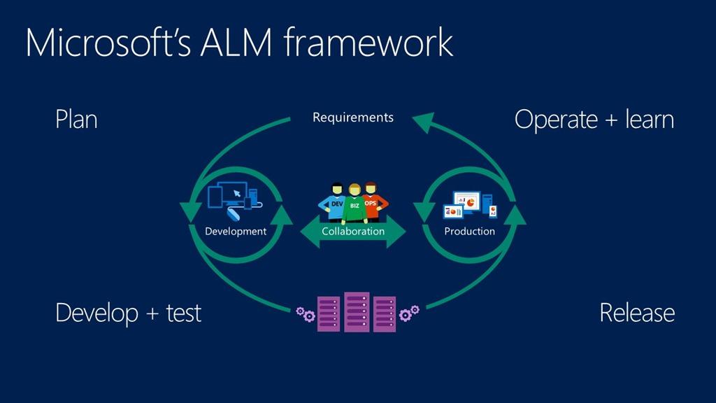 Microsoft ALM Framework