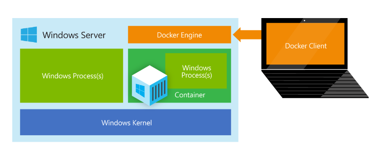 Container and Docker