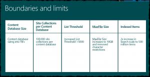 SharePoint 2016 limits