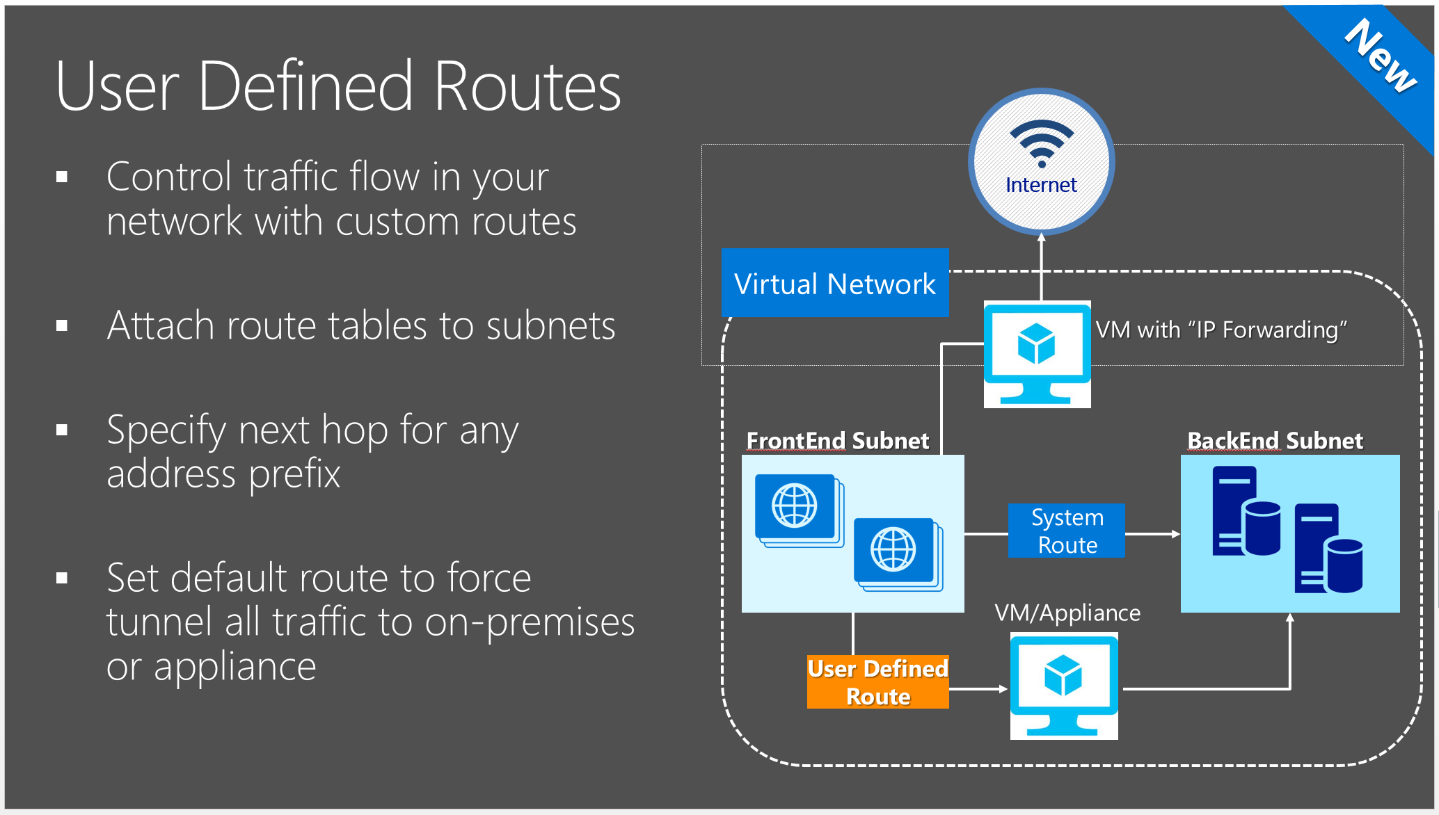 User Defined Routes