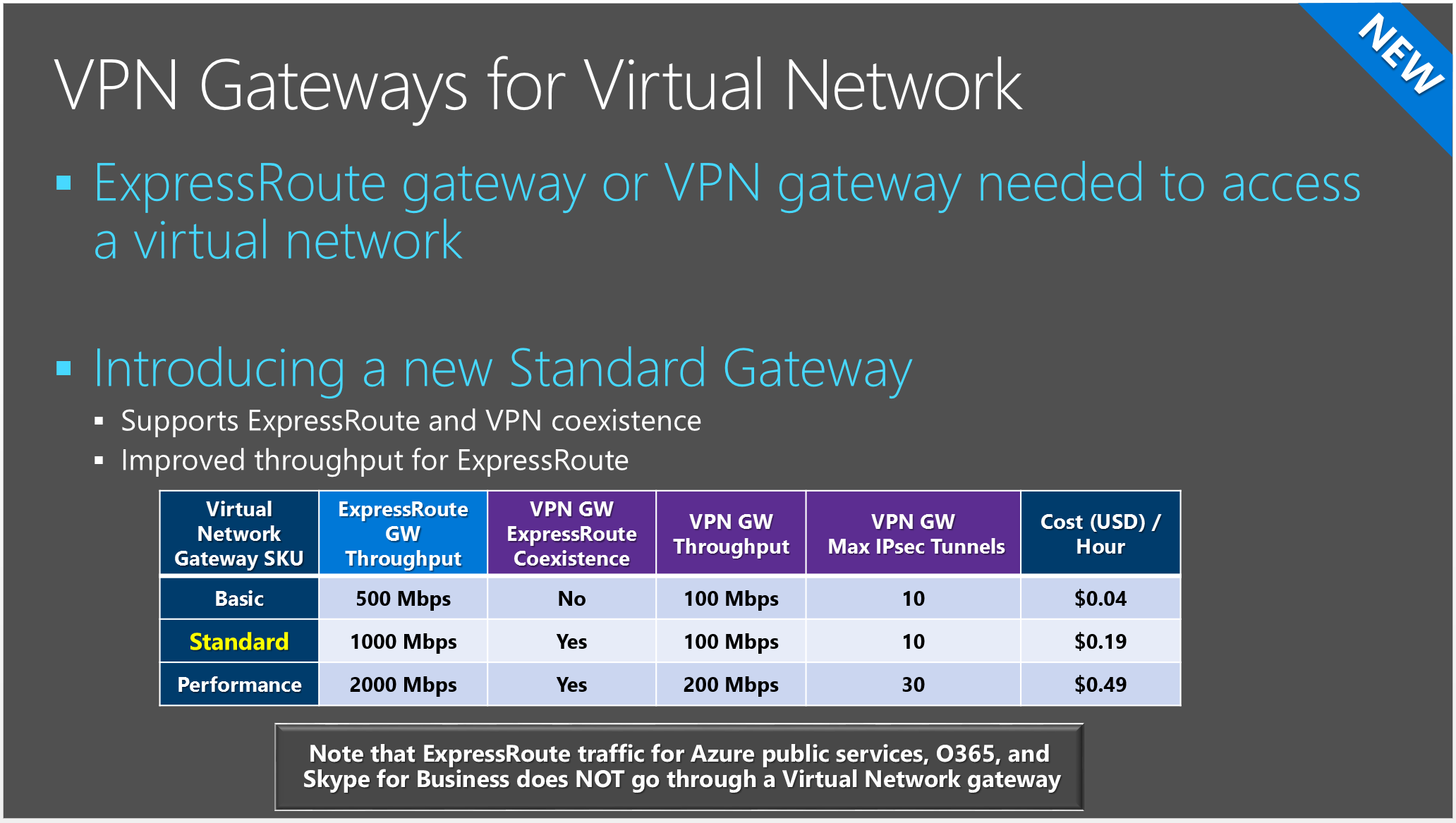 VPN Gateways