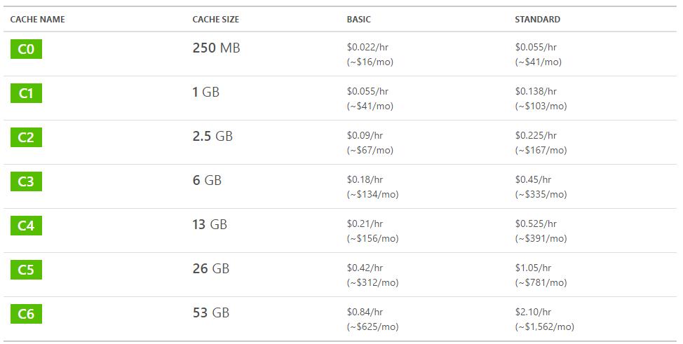 2015-07-01 13_07_17-Pricing - Redis Cache _ Microsoft Azure